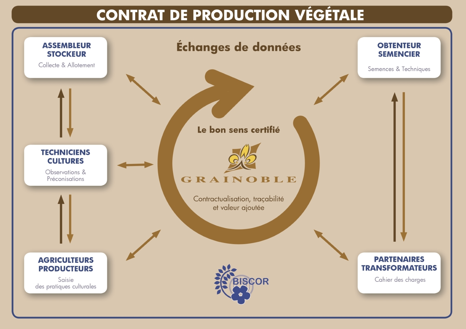 CONTRAT DE PRODUCTION VEGETALE